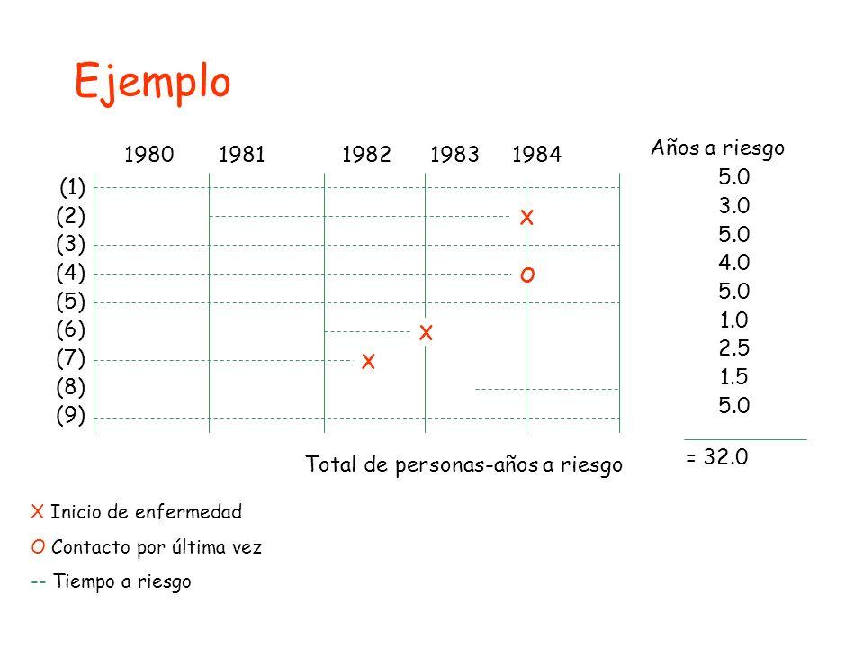 1980 1981 1982 1983 1984 Años a riesgo 5.0 3.0 5.0 4.0 5.0 1.0 2.5 1.5 5.0 = 32.0 Total de personas-años a riesgo (1) (2) (3) (4) (5) (6) (7) (8) (9)