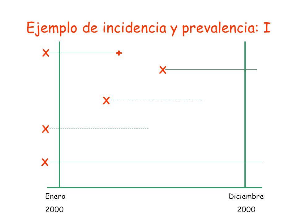 Enero 2000 Diciembre 2000 + X X X X X Ejemplo de incidencia y prevalencia: I