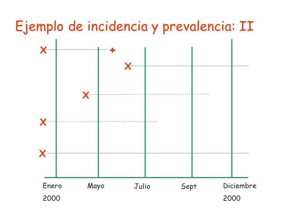 + X X X X X Enero 2000 Diciembre 2000 Mayo JulioSept Ejemplo de incidencia y prevalencia: II