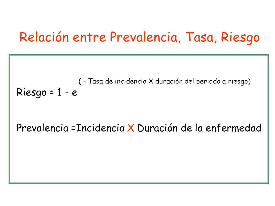Riesgo = 1 - e Prevalencia =Incidencia X Duración de la enfermedad ( - Tasa de incidencia X duración del periodo a riesgo) Relación entre Prevalencia,
