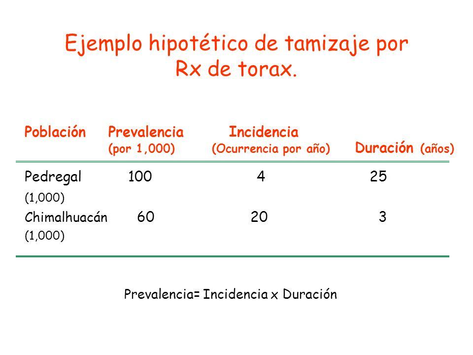 PoblaciónPrevalencia Incidencia (por 1,000)(Ocurrencia por año) Duración (años) Pedregal 100 425 (1,000) Chimalhuacán 60 20 3 (1,000) Prevalencia= Inc