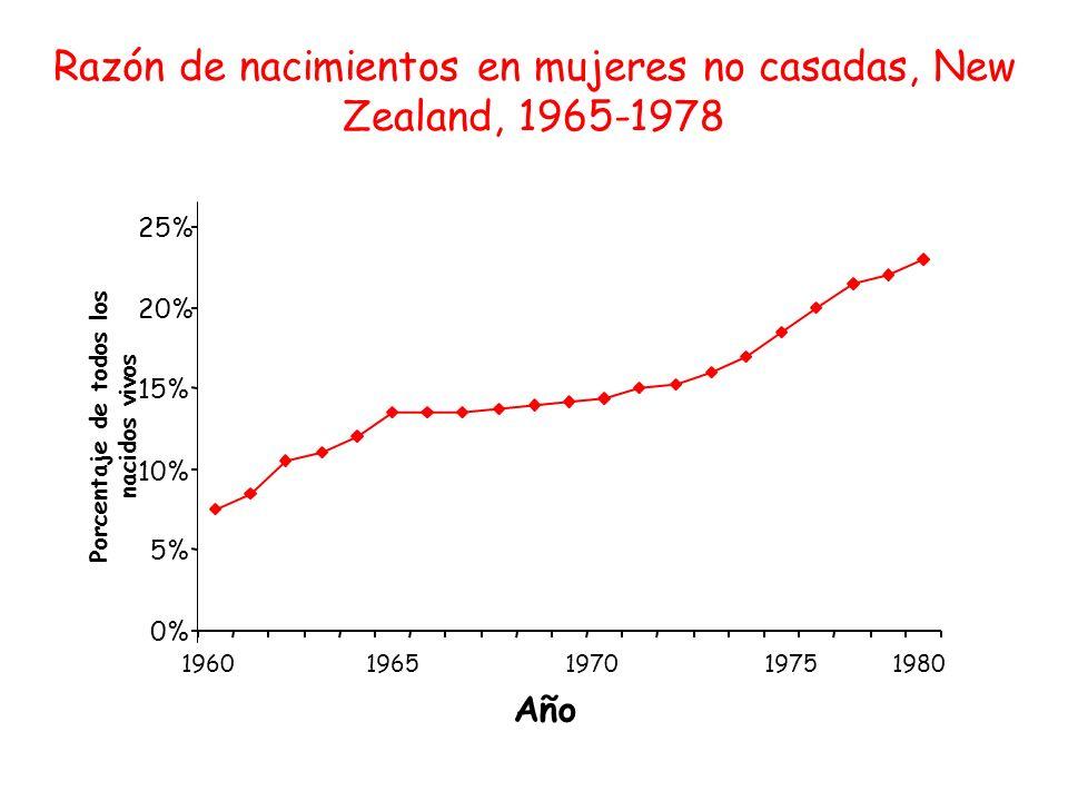 0% 5% 10% 15% 20% 25% 1960 1965 1970 1975 1980 Año Porcentaje de todos los nacidos vivos Razón de nacimientos en mujeres no casadas, New Zealand, 1965