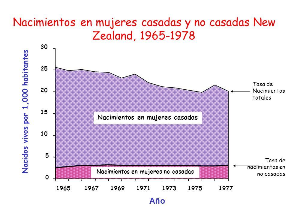 0 5 10 15 20 25 30 1965 1967 1969 1971 1973 1975 1977 Nacimientos en mujeres casadas Nacimientos en mujeres no casadas Tasa de Nacimientos totales Tas