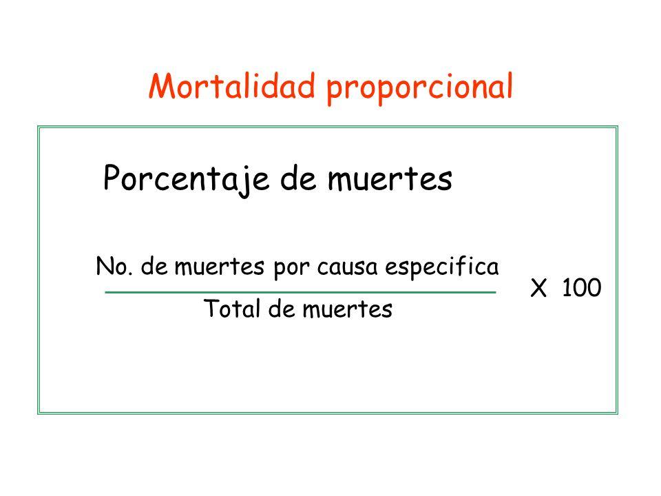 Porcentaje de muertes No. de muertes por causa especifica Total de muertes X 100 Mortalidad proporcional
