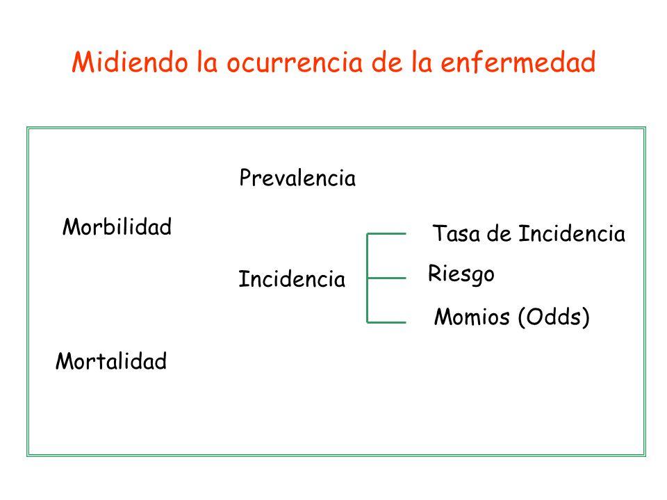Incidencia Riesgo Morbilidad Momios (Odds) Mortalidad Prevalencia Tasa de Incidencia Midiendo la ocurrencia de la enfermedad