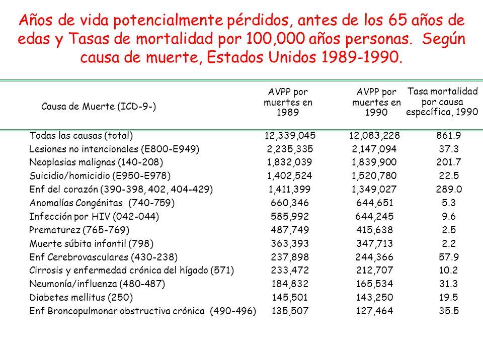 Años de vida potencialmente pérdidos, antes de los 65 años de edas y Tasas de mortalidad por 100,000 años personas. Según causa de muerte, Estados Uni