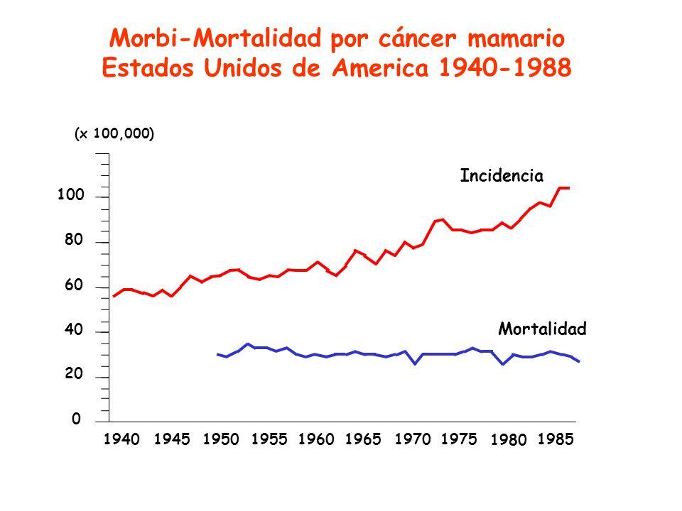 0 20 40 60 80 100 1940194519501955196019651985 1980 19751970 Mortalidad Incidencia (x 100,000) Morbi-Mortalidad por cáncer mamario Estados Unidos de A