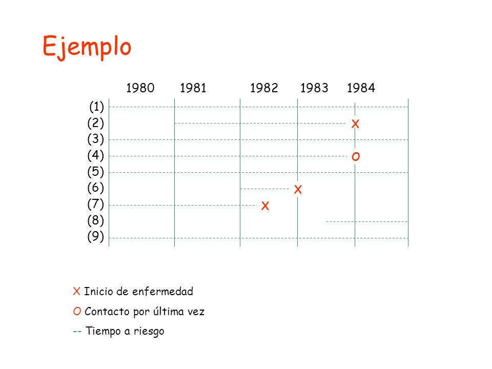 1980 1981 1982 1983 1984 (1) (2) (3) (4) (5) (6) (7) (8) (9) X X Inicio de enfermedad O Contacto por última vez -- Tiempo a riesgo X X O Ejemplo