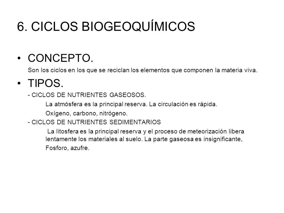 6. CICLOS BIOGEOQUÍMICOS CONCEPTO. Son los ciclos en los que se reciclan los elementos que componen la materia viva. TIPOS. - CICLOS DE NUTRIENTES GAS