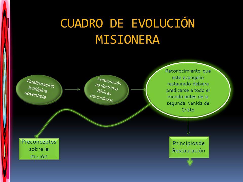 CUADRO DE EVOLUCIÓN MISIONERA Reconocimiento que este evangelio restaurado debiera predicarse a todo el mundo antes de la segunda venida de Cristo Pre
