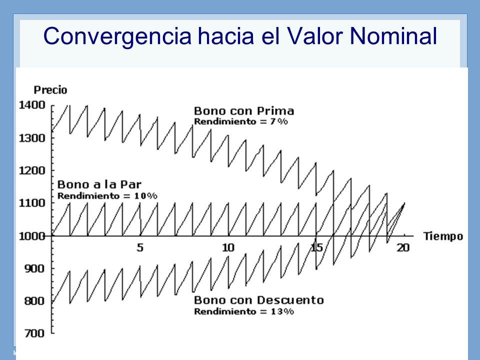 Instrumentos de Renta Fija – Profesor: Miguel Angel Martín Convergencia hacia el Valor Nominal