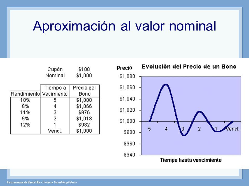 Instrumentos de Renta Fija – Profesor: Miguel Angel Martín Aproximación al valor nominal