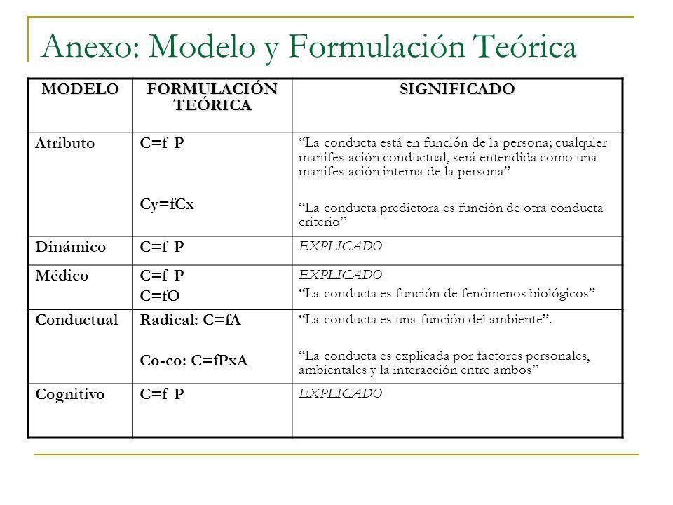 Anexo: Modelo y Formulación Teórica MODELO FORMULACIÓN TEÓRICA SIGNIFICADO Atributo C=f P Cy=fCx La conducta está en función de la persona; cualquier