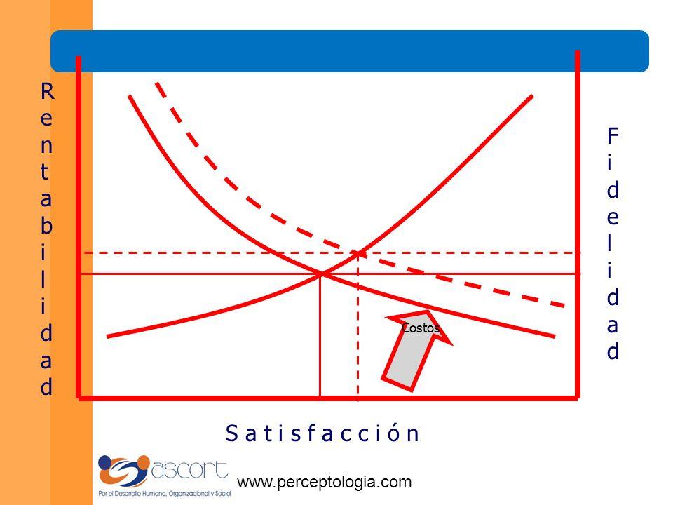 www.perceptologia.com El servicio debe prestarse para generar más satisfacción en los clientes.