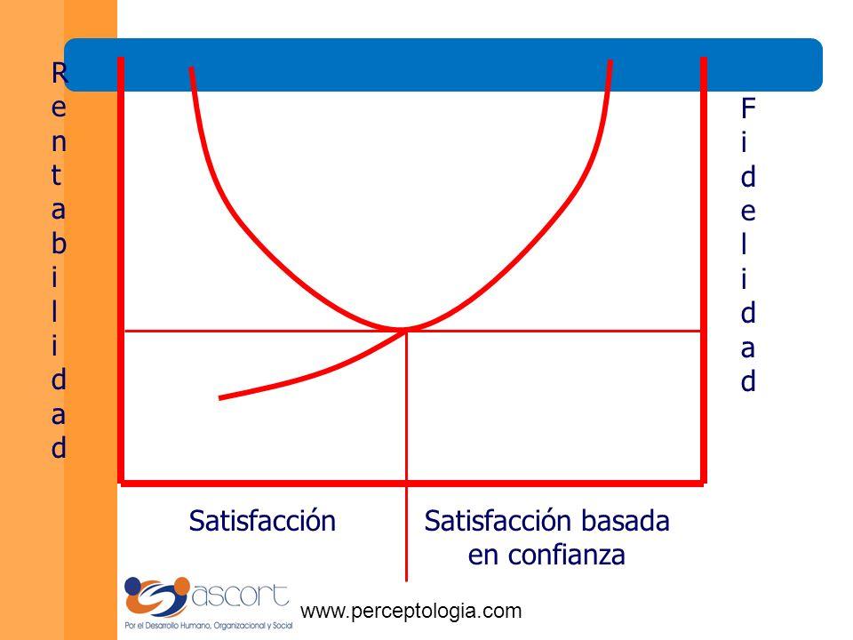 www.perceptologia.com S a t i s f a c c i ó n RentabilidadRentabilidad FidelidadFidelidad Costos