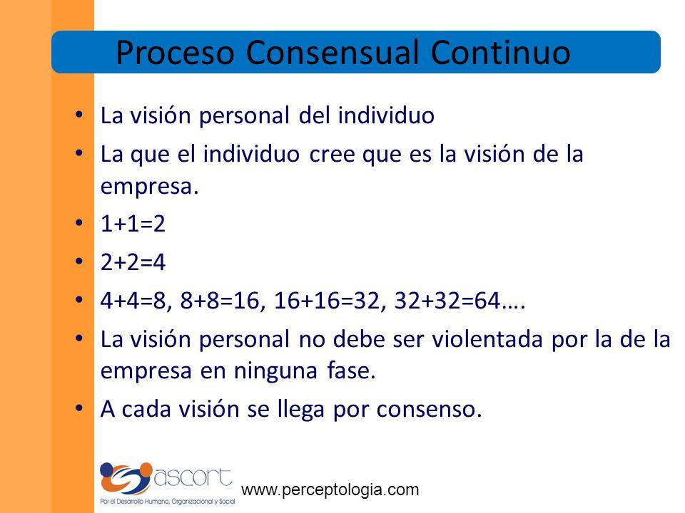 www.perceptologia.com La Visión la formulan los líderes, la redactan los poetas, la ejecuta el pueblo.