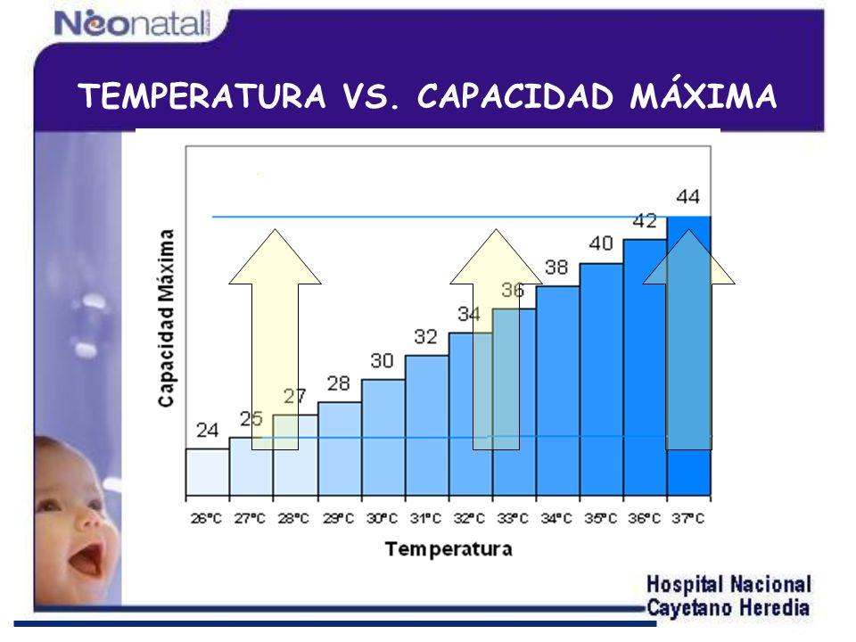 FALTA DE UNA HUMEDAD ADECUADA: Congestión de las vías aéreas.