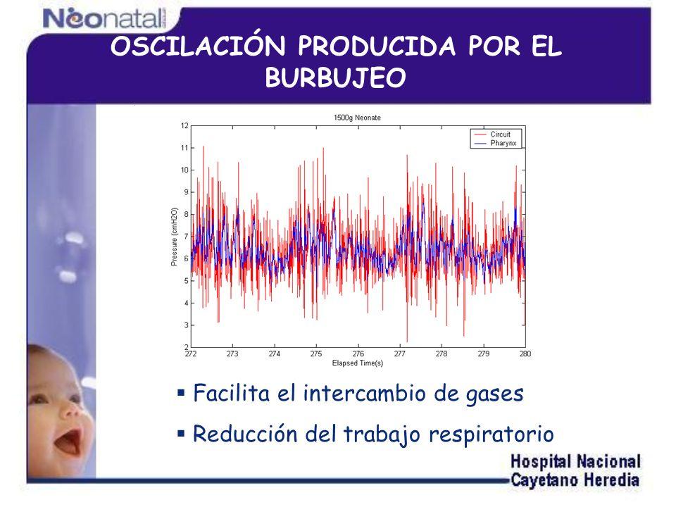 –Monitoreo constante del generador de CPAP y el sistema: Burbujeo constante para crear oscilaciones de presión.