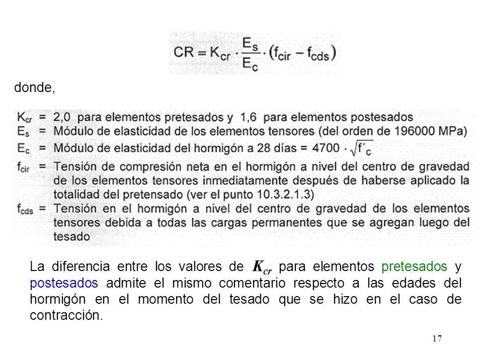 17 donde, La diferencia entre los valores de K cr para elementos pretesados y postesados admite el mismo comentario respecto a las edades del hormigón