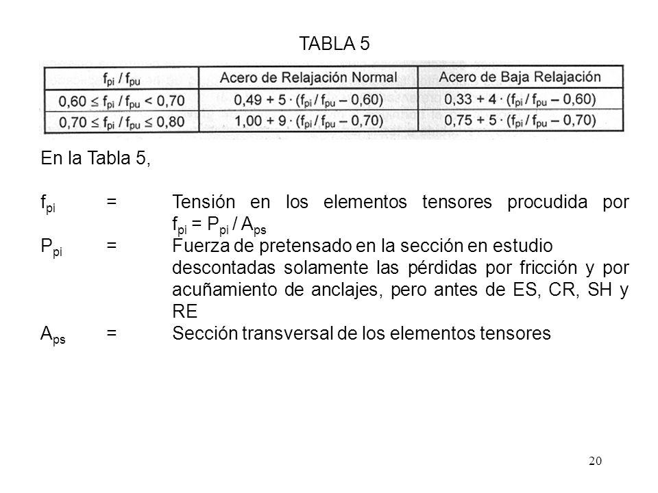20 TABLA 5 En la Tabla 5, f pi =Tensión en los elementos tensores procudida por f pi = P pi / A ps P pi =Fuerza de pretensado en la sección en estudio