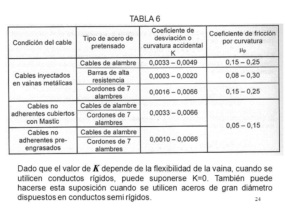 24 TABLA 6 Dado que el valor de K depende de la flexibilidad de la vaina, cuando se utilicen conductos rígidos, puede suponerse K=0. También puede hac