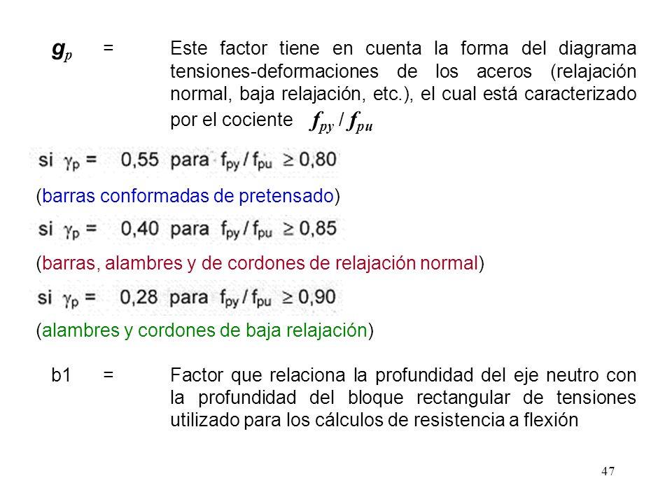 47 g p =Este factor tiene en cuenta la forma del diagrama tensiones-deformaciones de los aceros (relajación normal, baja relajación, etc.), el cual es