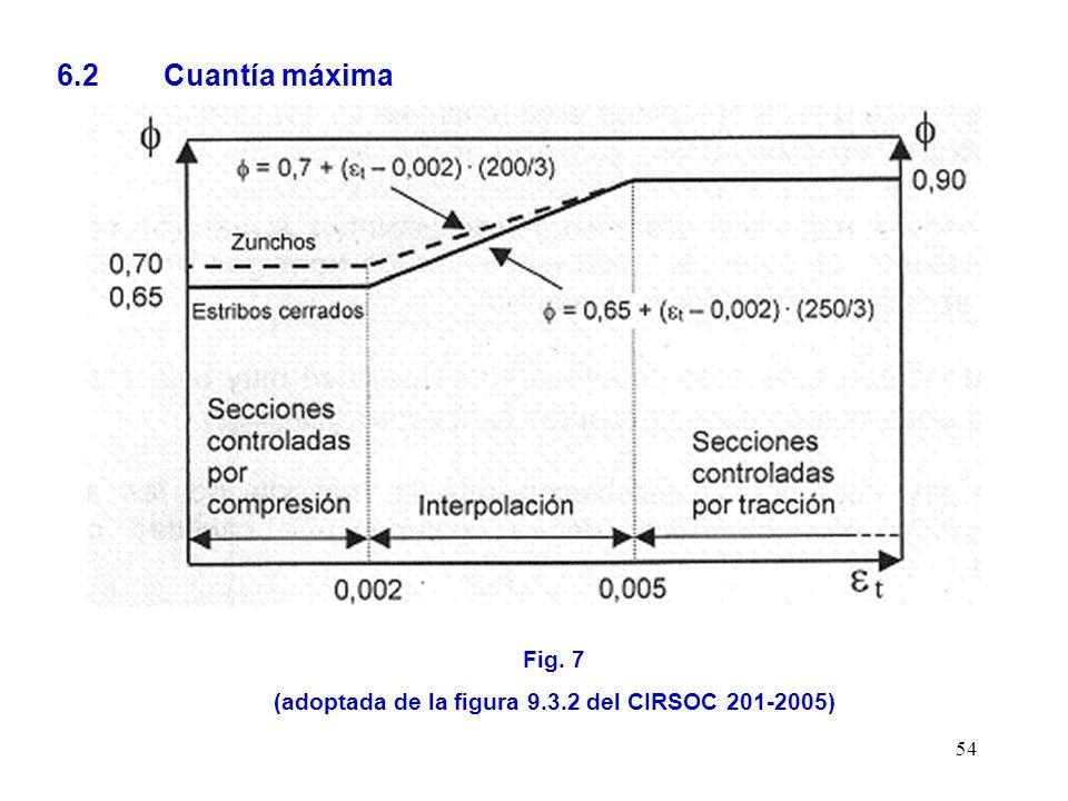 54 6.2 Cuantía máxima Fig. 7 (adoptada de la figura 9.3.2 del CIRSOC 201-2005)