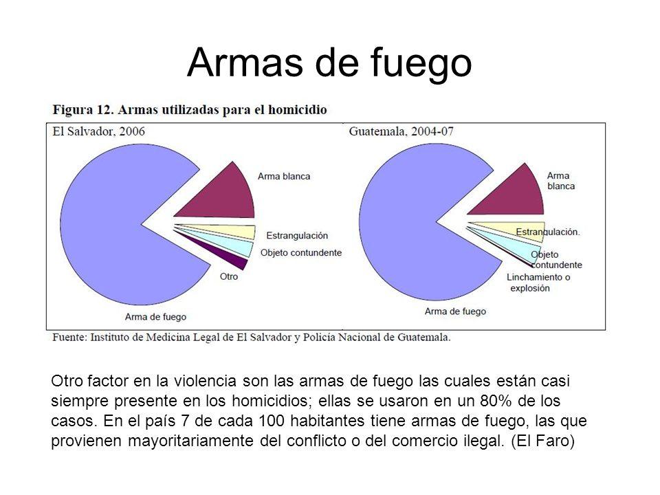 Armas de fuego Otro factor en la violencia son las armas de fuego las cuales están casi siempre presente en los homicidios; ellas se usaron en un 80%