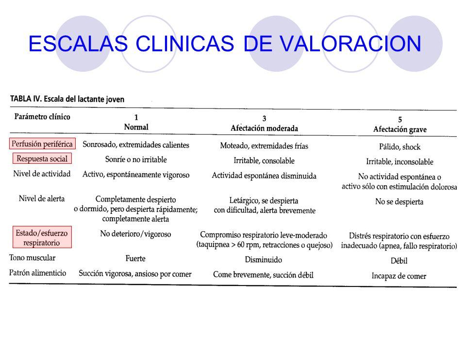 ESCALAS CLINICAS DE VALORACION