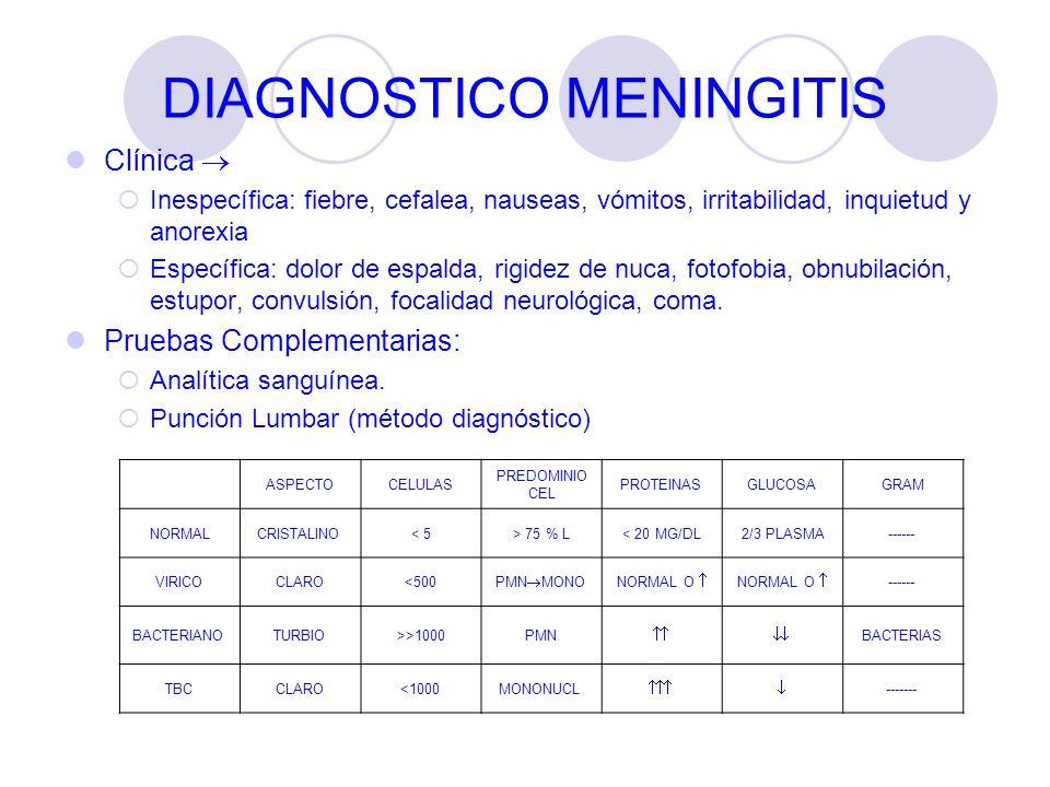 DIAGNOSTICO MENINGITIS Clínica Inespecífica: fiebre, cefalea, nauseas, vómitos, irritabilidad, inquietud y anorexia Específica: dolor de espalda, rigi