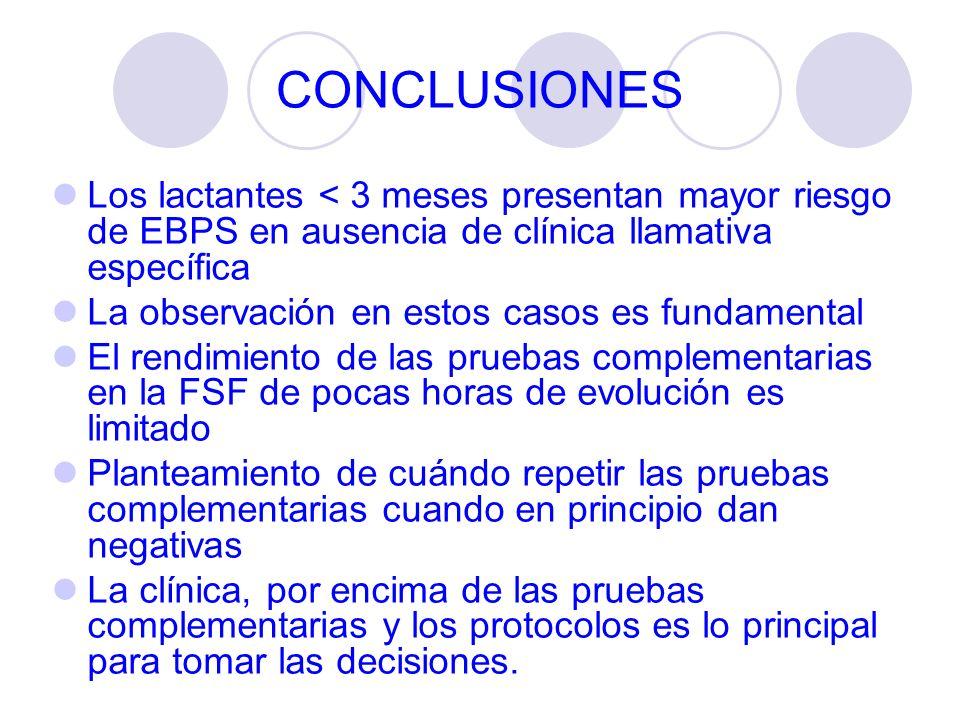 CONCLUSIONES Los lactantes < 3 meses presentan mayor riesgo de EBPS en ausencia de clínica llamativa específica La observación en estos casos es funda
