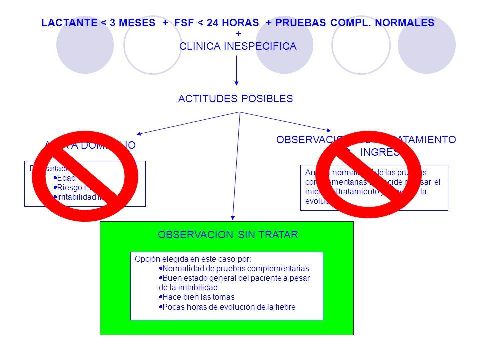 LACTANTE < 3 MESES + FSF < 24 HORAS + PRUEBAS COMPL. NORMALES + CLINICA INESPECIFICA ACTITUDES POSIBLES Descartado por Edad Riesgo EBPS Irritabilidad