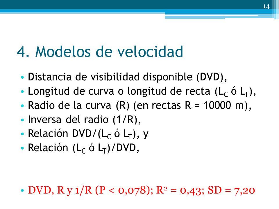 4. Modelos de velocidad Distancia de visibilidad disponible (DVD), Longitud de curva o longitud de recta (L C ó L T ), Radio de la curva (R) (en recta