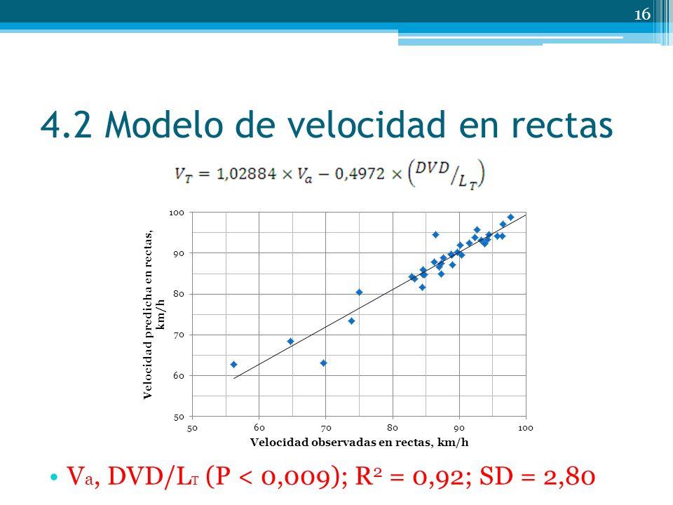 4.2 Modelo de velocidad en rectas 16 V a, DVD/L T (P < 0,009); R 2 = 0,92; SD = 2,80