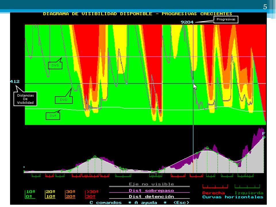 5 DVF DVS DVD Progresivas Distancias De Visibilidad