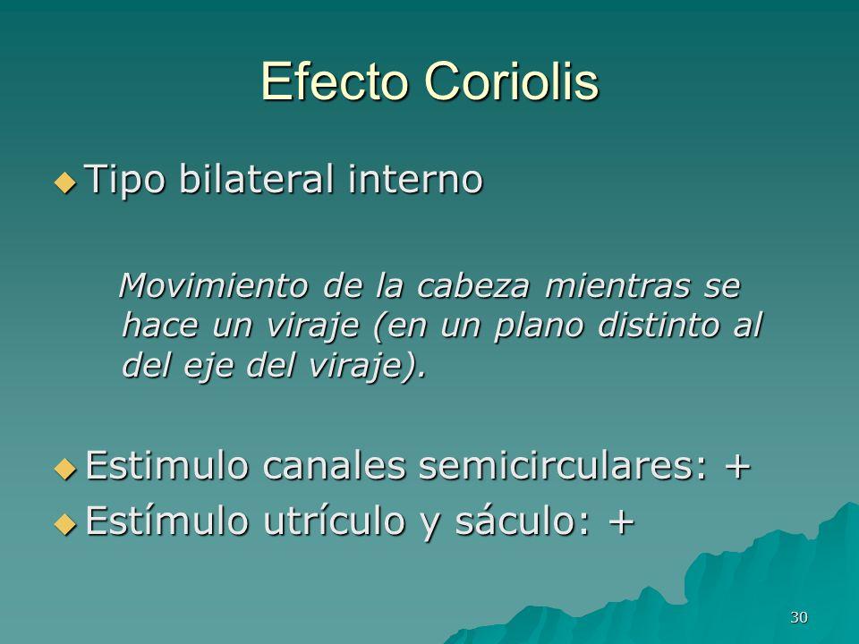 30 Efecto Coriolis Tipo bilateral interno Tipo bilateral interno Movimiento de la cabeza mientras se hace un viraje (en un plano distinto al del eje d