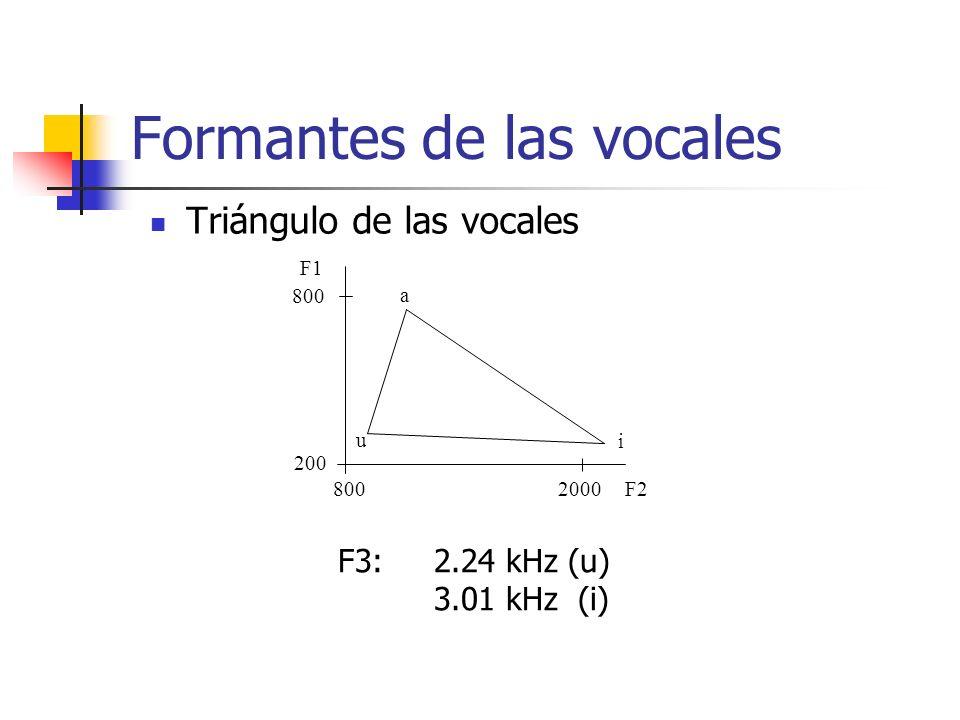 Formantes de las vocales Triángulo de las vocales 200 800 2000 F1 F2 u a i F3:2.24 kHz (u) 3.01 kHz (i)