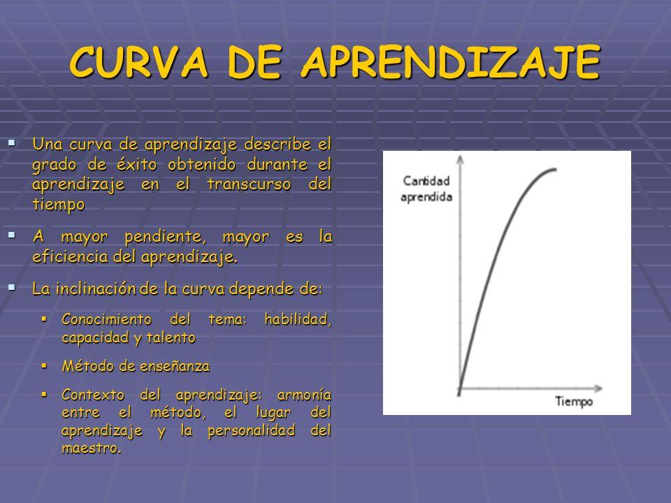 CURVA DE APRENDIZAJE Una curva de aprendizaje describe el grado de éxito obtenido durante el aprendizaje en el transcurso del tiempo Una curva de apre