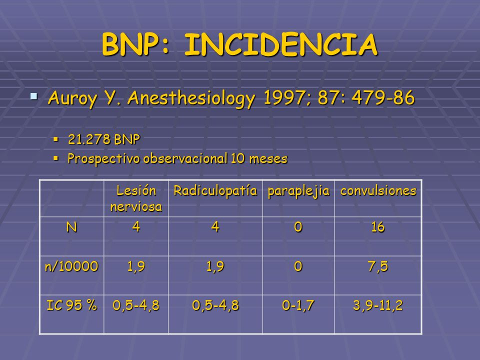 BNP: INCIDENCIA Auroy Y. Anesthesiology 1997; 87: 479-86 Auroy Y. Anesthesiology 1997; 87: 479-86 21.278 BNP 21.278 BNP Prospectivo observacional 10 m