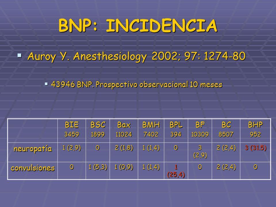 FACTORES DE RIESGO ISQUEMIA: INYECCIÓN INTRAFASCICULAR ISQUEMIA: INYECCIÓN INTRAFASCICULAR Precisa de la presión al inyectar del 57 %.