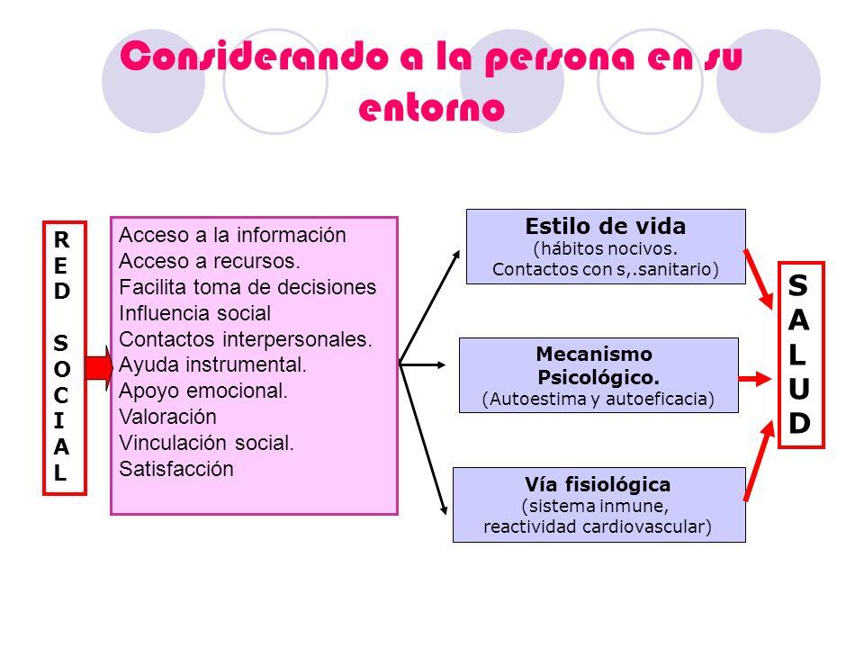 Considerando a la persona en su entorno Estilo de vida (hábitos nocivos. Contactos con s,.sanitario) Mecanismo Psicológico. (Autoestima y autoeficacia