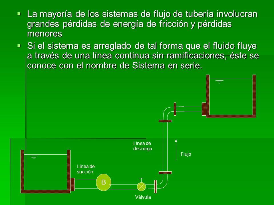 Si el flujo se ramifica en dos o más líneas, se le conoce con el nombre de Sistema en Paralelo Si el flujo se ramifica en dos o más líneas, se le conoce con el nombre de Sistema en Paralelo Válvula 1 2 Qc Qa Qb
