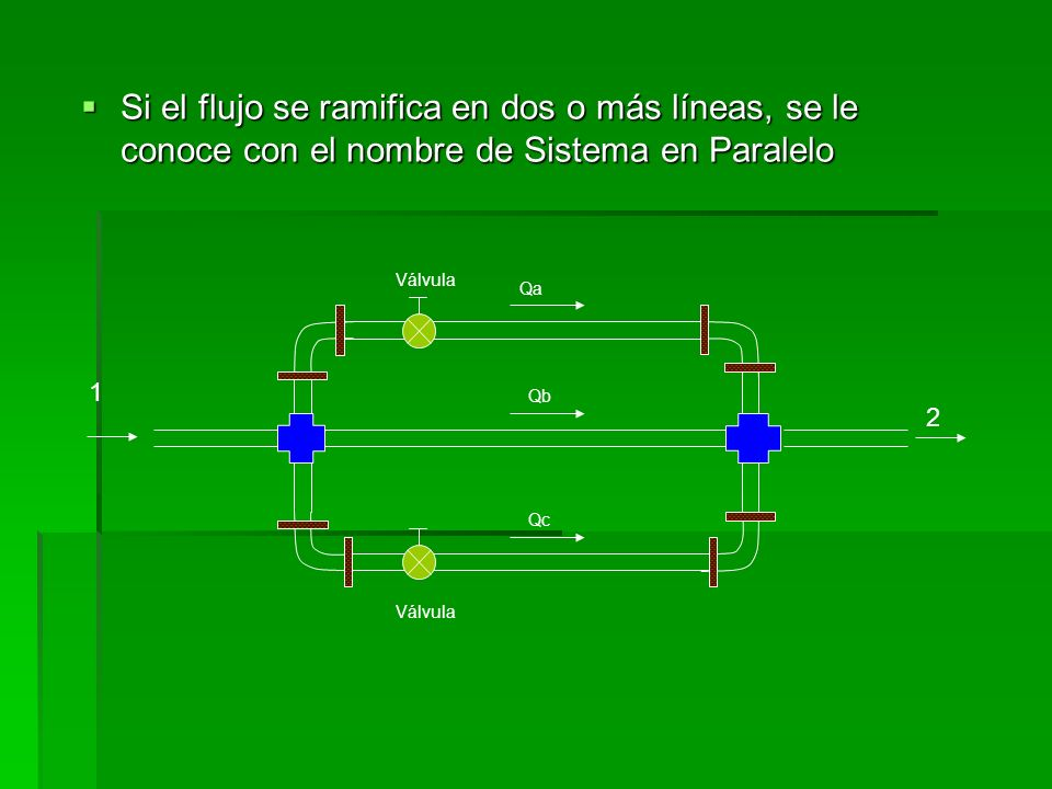 SISTEMAS EN SERIE Utilizando la superficie de cada depósito como punto de referencia tenemos: Utilizando la superficie de cada depósito como punto de referencia tenemos: B Válvula Flujo Línea de succión 1 2