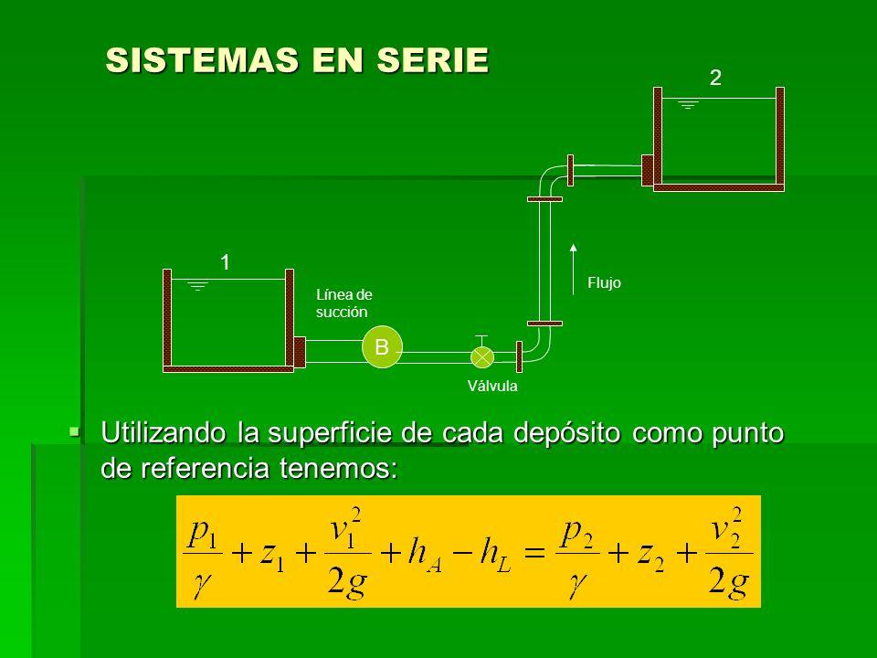Los términos h A y h L indican la energía agregada al fluido y la energía perdida del sistema en cualquier lugar entre los puntos de referencia 1 y 2 Los términos h A y h L indican la energía agregada al fluido y la energía perdida del sistema en cualquier lugar entre los puntos de referencia 1 y 2 h A es la energía agregada por la bomba h A es la energía agregada por la bomba La energía se pierde debido a diferentes condiciones: La energía se pierde debido a diferentes condiciones: h L = pérdida de energía total por unidad de peso del fluido h L = pérdida de energía total por unidad de peso del fluido h 1 = pérdida en la entrada h 1 = pérdida en la entrada h 2 = pérdida por fricción en la línea de succión h 2 = pérdida por fricción en la línea de succión h 3 = pérdida de energía en la válvula h 3 = pérdida de energía en la válvula h 4 = pérdida de energía en los dos codos a 90° h 4 = pérdida de energía en los dos codos a 90° h 5 = pérdida por fricción en la línea de descarga h 5 = pérdida por fricción en la línea de descarga h 6 = pérdida a la salida h 6 = pérdida a la salida