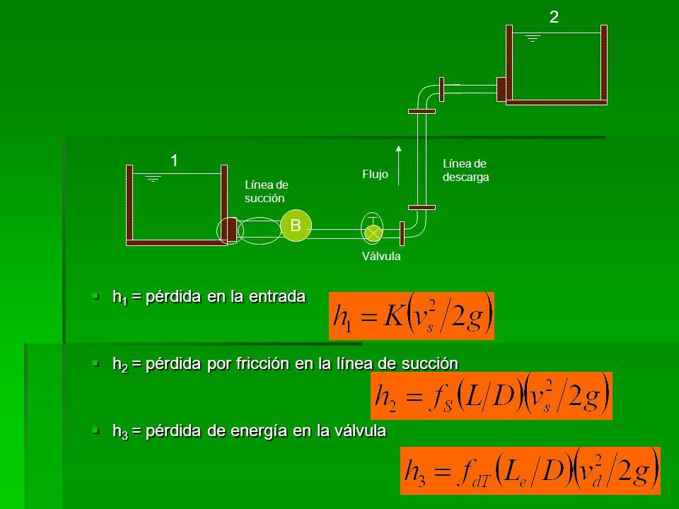 B Válvula Flujo Línea de succión 1 2 h 4 = pérdida de energía en los dos codos a 90° h 4 = pérdida de energía en los dos codos a 90° h 5 = pérdida por fricción en la línea de descarga h 5 = pérdida por fricción en la línea de descarga h 6 = pérdida a la salida h 6 = pérdida a la salida Línea de descarga