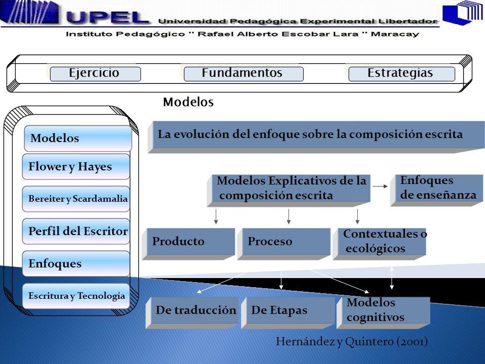 Modelos La evolución del enfoque sobre la composición escrita Modelos Explicativos de la composición escrita Enfoques de enseñanza ProductoProceso Con