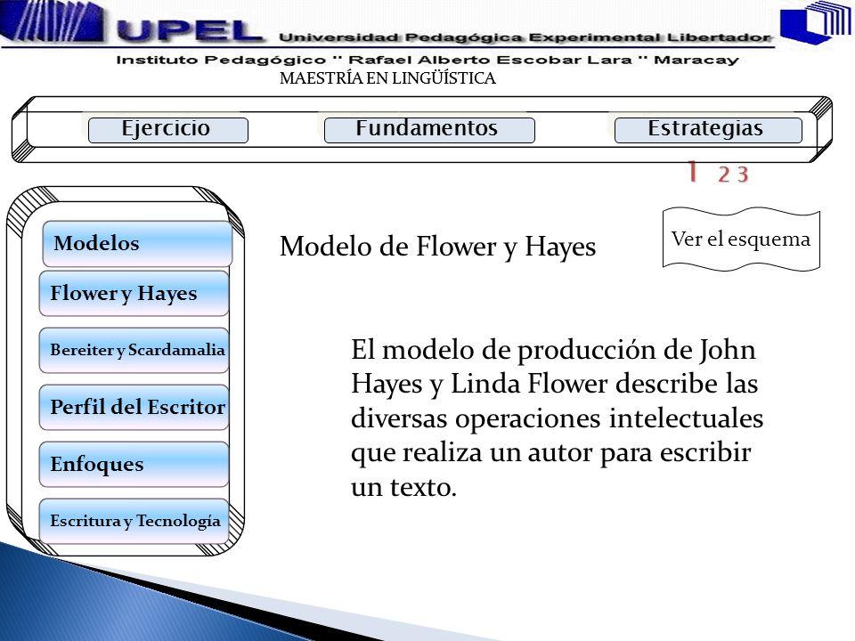 Modelo de Flower y Hayes 1 2 3 El modelo de producción de John Hayes y Linda Flower describe las diversas operaciones intelectuales que realiza un aut