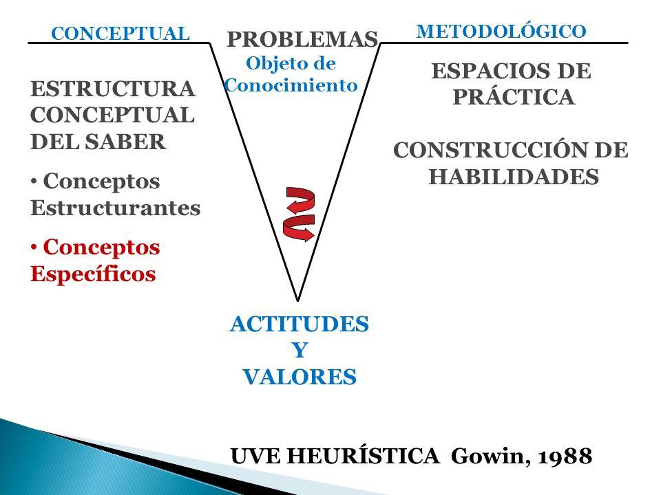 PRÁCTICA LA PRÁCTICA DOCENTE FPRAXIS SOCIAL OBJETIVA E INTENCIONAL EN LA QUE INTERVIENEN SIGNIFICADOS, PERCEPCIONES Y ACCIONES DE LOS ACTORES Y ASPECTOS POLÍTICOS, INSTITUCIONALES, ADMINISTRATIVOS Y NORMATIVOS FSE CONSTRUYE EN LOS PLANOS SOCIAL, HISTÓRICO Y POLÍTICO FES MEDIADORA EN EL ENCUENTRO ENTRE EL PROYECTO CURRICULAR Y LOS ESTUDIANTES