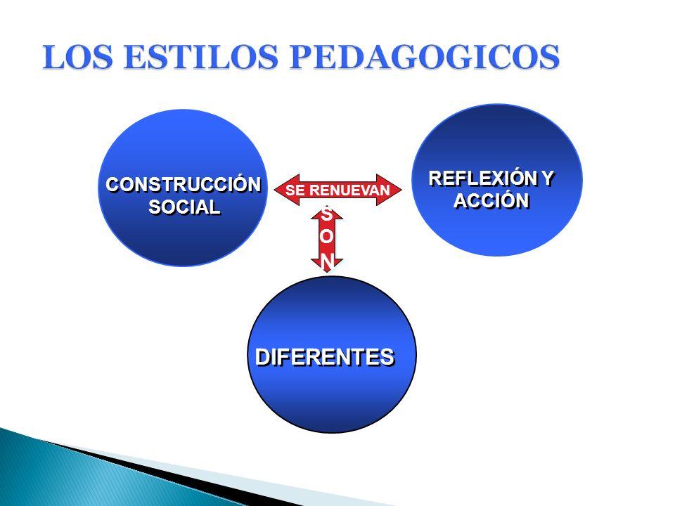 CON LOS OTROS RESPONSABILIDAD DEL DOCENTE COMO SER SOCIAL Y EN LA FORMACIÓN DE CIUDADANOS CONFORMACIÓN Y PARTICIPACIÓN EN COLECTIVOS PEDAGÓGICOS, DISCIPLINARES E INTERDISCIPLINARES CON LOS OTROS RESPONSABILIDAD DEL DOCENTE COMO SER SOCIAL Y EN LA FORMACIÓN DE CIUDADANOS CONFORMACIÓN Y PARTICIPACIÓN EN COLECTIVOS PEDAGÓGICOS, DISCIPLINARES E INTERDISCIPLINARES CON EL CONOCIMIENTO ACTITUD INVESTIGATIVA DEL DOCENTE Y SU PAPEL EN LA FORMACIÓN DEL TALENTO HUMANO CON EL CONOCIMIENTO ACTITUD INVESTIGATIVA DEL DOCENTE Y SU PAPEL EN LA FORMACIÓN DEL TALENTO HUMANO CONSIGO MISMO DECISIÓN DE SER PROFESOR, CON SU PERSONALIDAD GLOBAL Y SUS CARACTERÍSTICAS AFECTIVAS Y VOLITIVAS QUE AFECTAN SU SENTIR, SU ACTUAR, SU PENSAR Y SU VIDA SOCIAL Y CON EL SENTIDO QUE LE OTORGA A SU QUEHACER CONSIGO MISMO DECISIÓN DE SER PROFESOR, CON SU PERSONALIDAD GLOBAL Y SUS CARACTERÍSTICAS AFECTIVAS Y VOLITIVAS QUE AFECTAN SU SENTIR, SU ACTUAR, SU PENSAR Y SU VIDA SOCIAL Y CON EL SENTIDO QUE LE OTORGA A SU QUEHACER RELACIONES