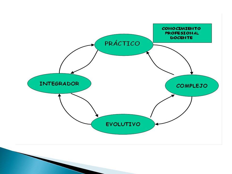 MODELO PEDAGÓGICO CONOCIMIENTOS CIENTÍFICOS OBJETO DE CONOCIMIENTO DEL SABER ESPACIOS DE DEMOSTRACIÓN sobre depende de TEORÍAS Y CREENCIAS EDUCATIVAS EXPERIENCIA PRÁCTICA DOCENTE Relacio- nadas con deriva se integran en CONOCIMIENTOS PEDAGÓGICOS Y DIDÁCTICOS APRENDIZAJE sobre ESTILO PEDAGÓGICO PROFESOR DISEÑO DE LA ENSEÑANZA Para realizar PLAN DE ACCIÓN EN EL AULA se proyecta en ESTRATEGIAS Y ACTIVIDADES SELECCIÓN Y ORGANIZACIÓN CONTENIDOS METAS Y PROPÓSITOS USO DE MEDIACIONES EVALUACIÓN ESTRUCTURA CONCEPTUAL CURRICULOEVALUACIÓN MEDIACIONES FORMACIÓN CONCEPTUALES PROCEDIMENTALES ACTITUDINALES